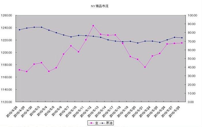 ny_commodity_20100601.jpg