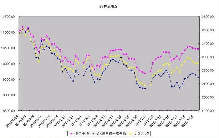 ny_stock_20100801.jpg