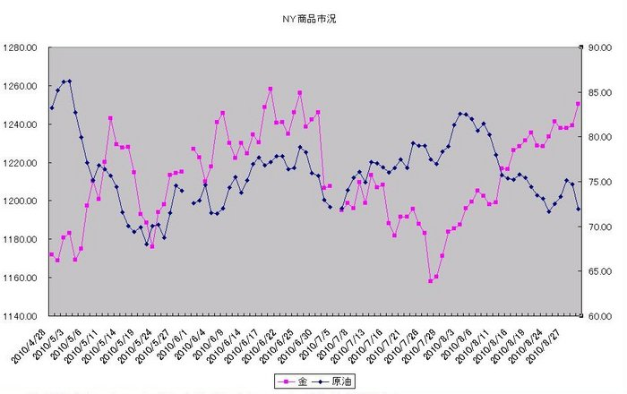 ny_commodity_20100901.jpg