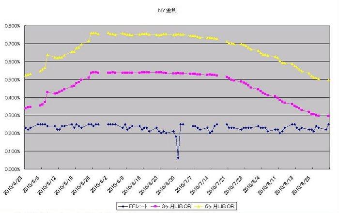 ny_interest_20100901.jpg