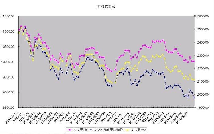 ny_stock_20100901.jpg