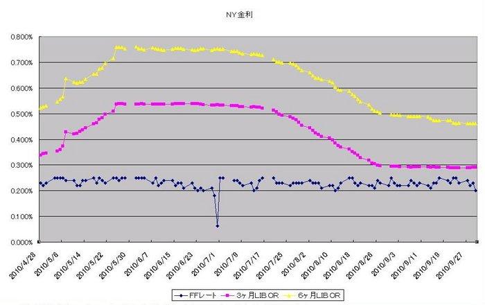 ny_interest_20101001.jpg