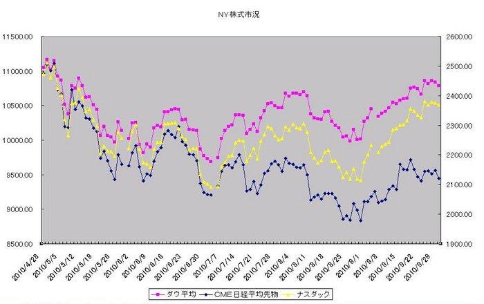 ny_stock_20101001.jpg