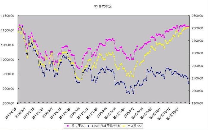 ny_stock_20101101.jpg