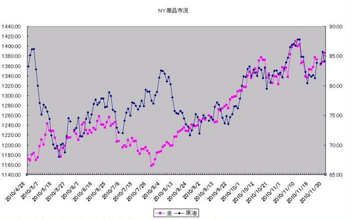 ny_commodity_20101201.jpg