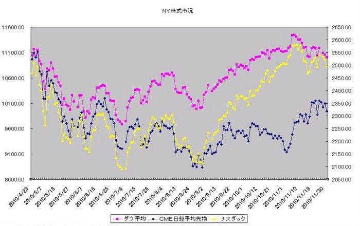 ny_stock_20101201.jpg