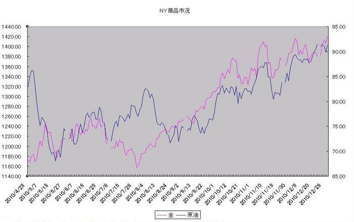 ny_commodity_20110101.jpg