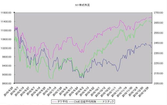 ny_stock_20110101.jpg