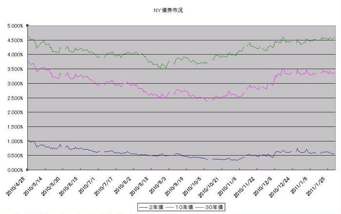 ny_bond_20110201.jpg