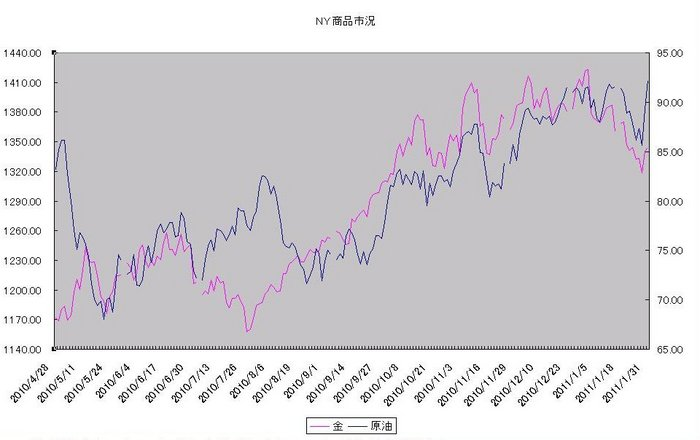 ny_commodity_20110201.jpg