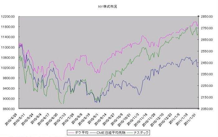 ny_stock_20110201.jpg