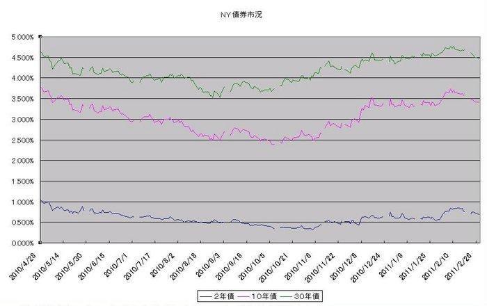 ny_bond_20110301.jpg