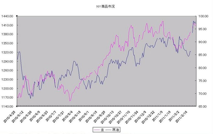 ny_commodity_20110301.jpg