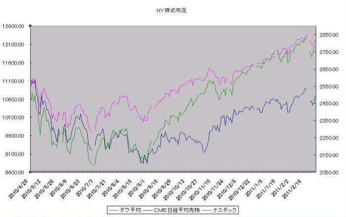 ny_stock_20110301.jpg