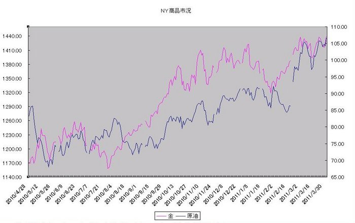 ny_commodity_20110401.jpg