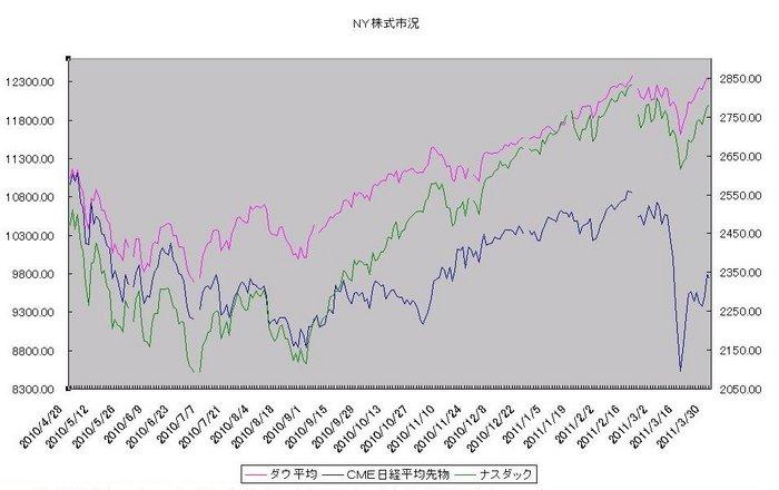 ny_stock_20110401.jpg