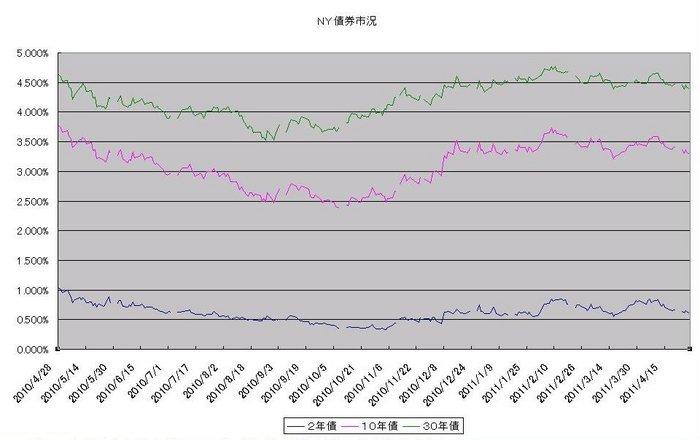 ny_bond_20110501.jpg