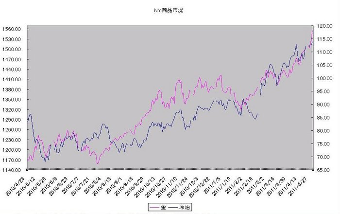 ny_commodity_20110501.jpg