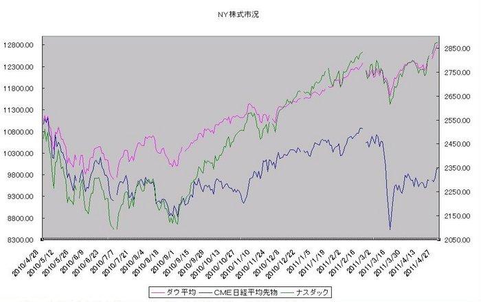 ny_stock_20110501.jpg