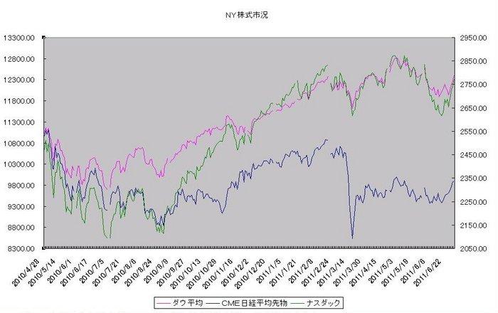 ny_stock_20110701.jpg