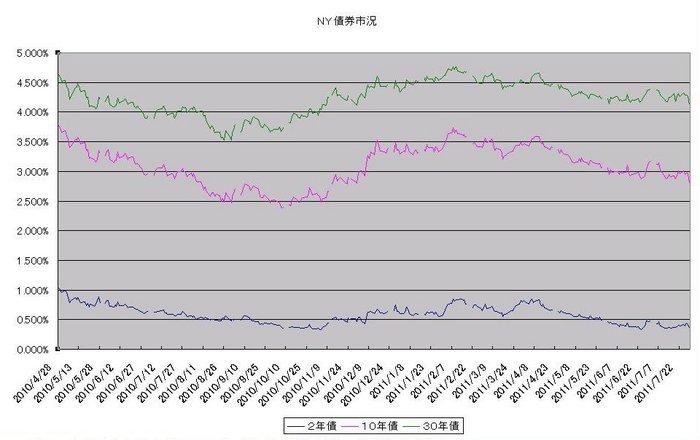 ny_bond_20110801.jpg