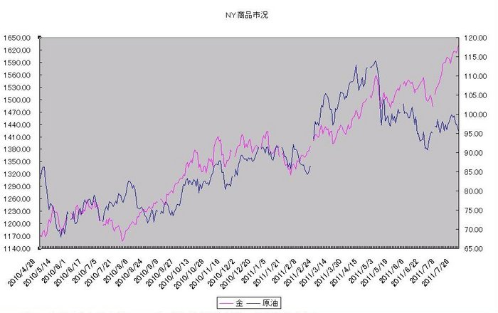 ny_commodity_20110801.jpg
