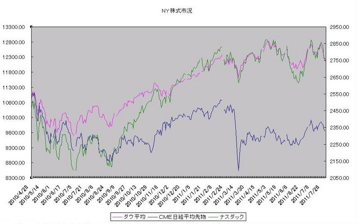 ny_stock_20110801.jpg