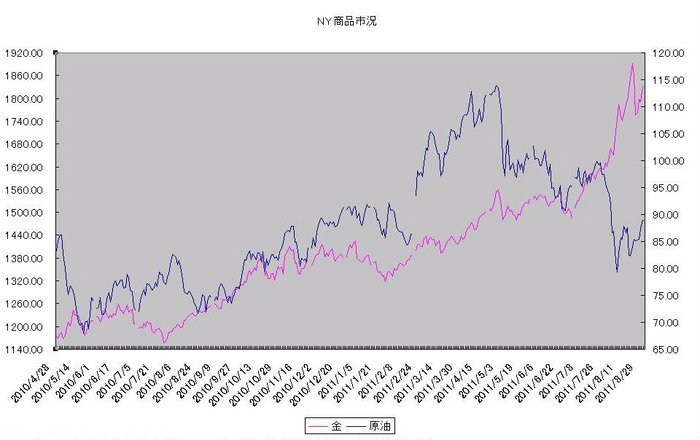 ny_commodity_20110901.jpg