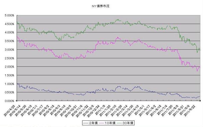 ny_bond_20111001.jpg