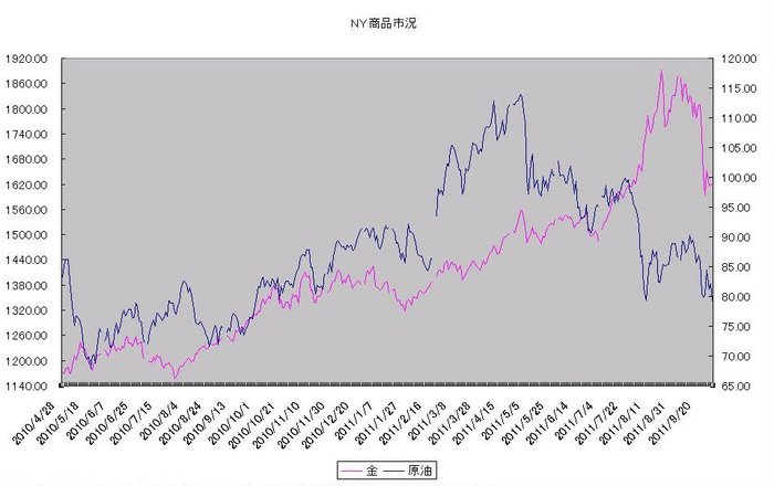 ny_commodity_20111001.jpg