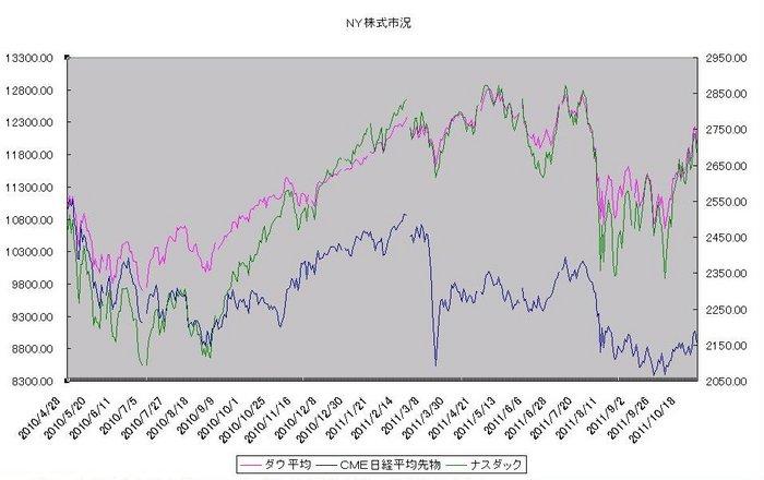ny_stock_20111101.jpg