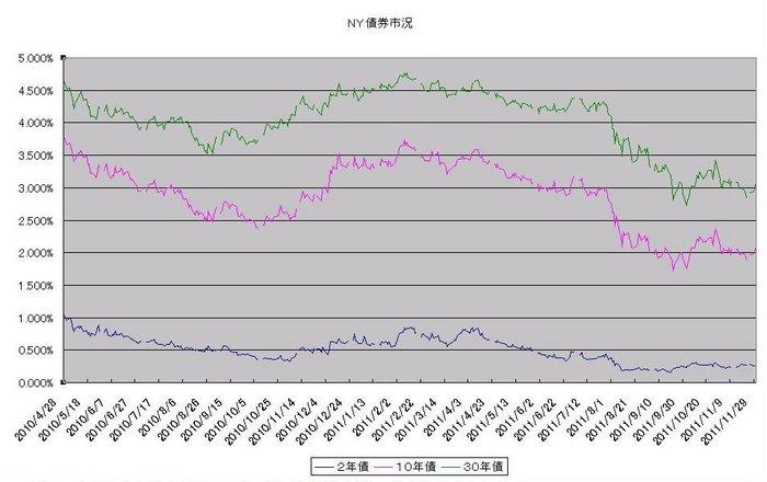 ny_bond_20111201.jpg