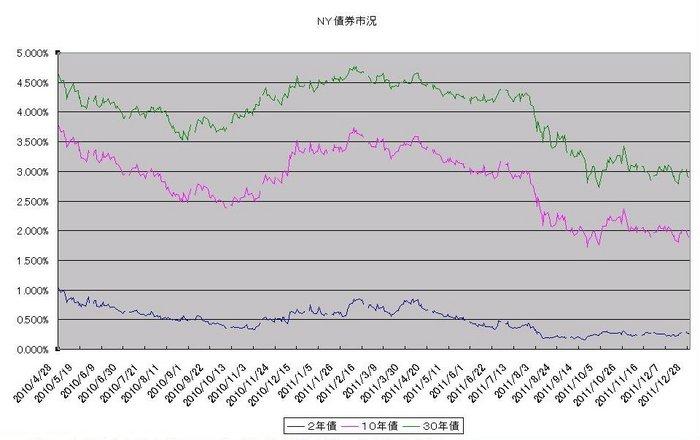 ny_bond_20120101.jpg