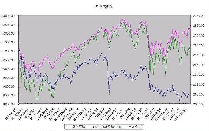 ny_stock_20120101.jpg