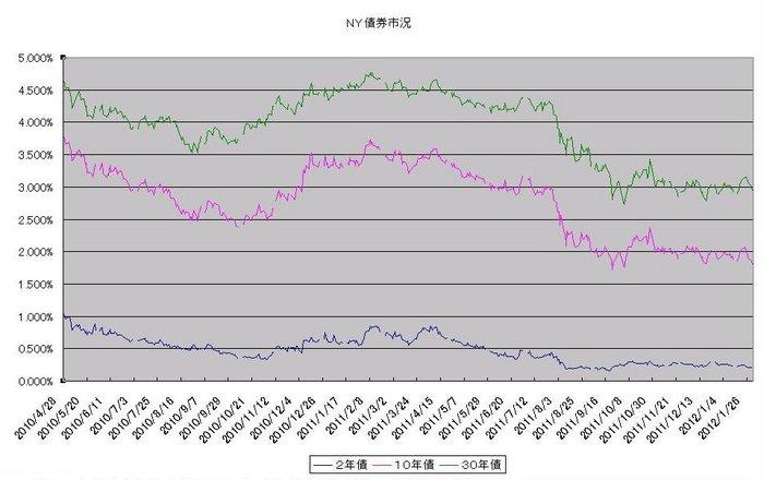 ny_bond_20120201.jpg