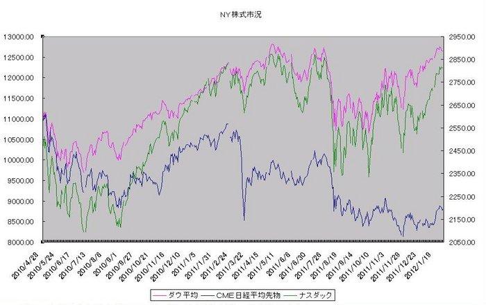 ny_stock_20120201.jpg