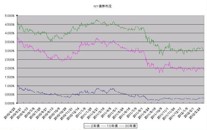 ny_bond_20120301.jpg