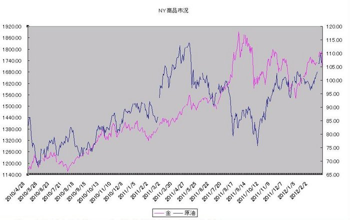 ny_commodity_20120301.jpg