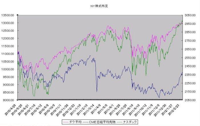 ny_stock_20120301.jpg