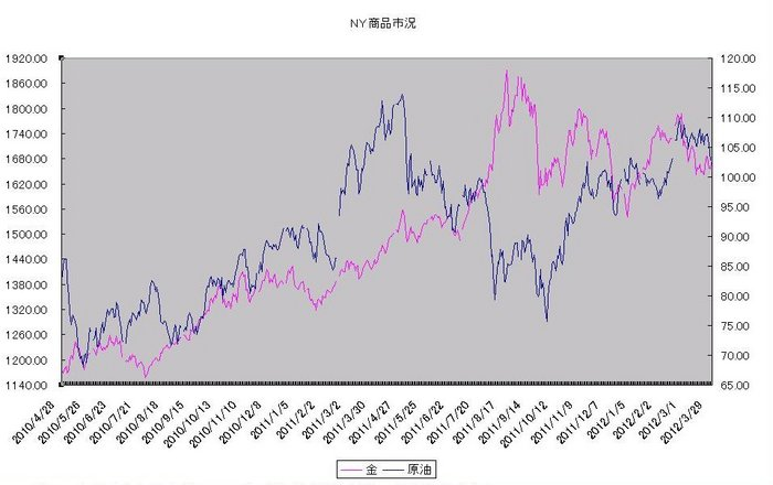 ny_commodity_20120401.jpg