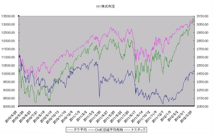 ny_stock_20120401.jpg