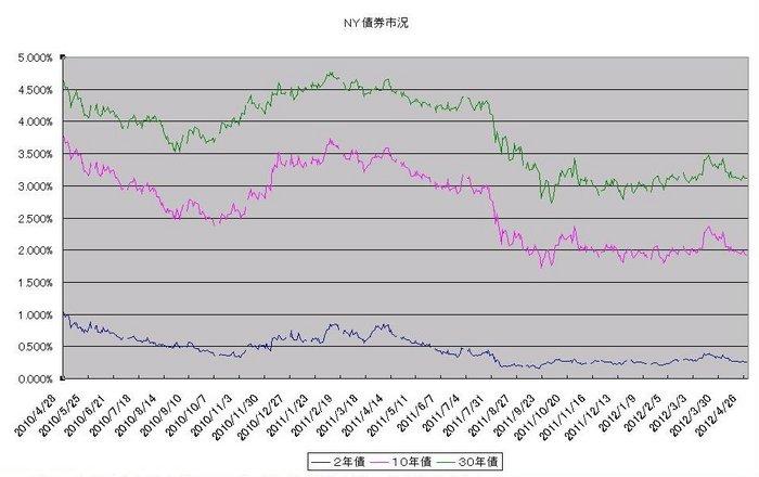 ny_bond_20120501.jpg