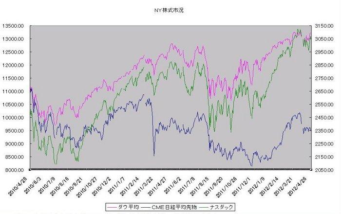 ny_stock_20120501.jpg