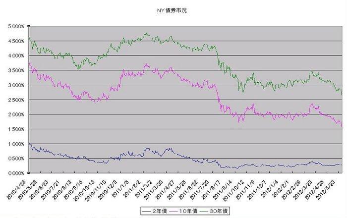 ny_bond_20120601.jpg