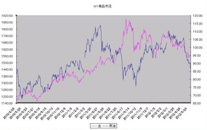 ny_commodity_20120601.jpg