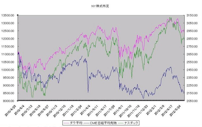 ny_stock_20120601.jpg
