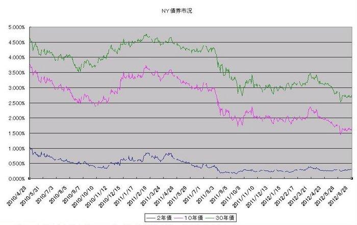 ny_bond_20120701.jpg