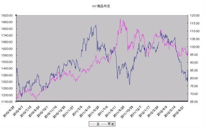 ny_commodity_20120701.jpg