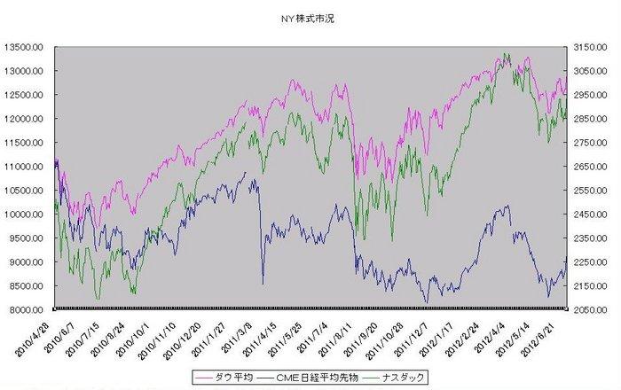 ny_stock_20120701.jpg