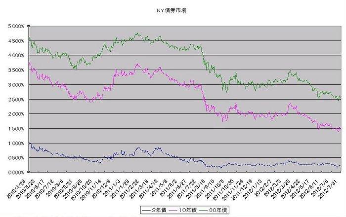 ny_bond_20120801.jpg